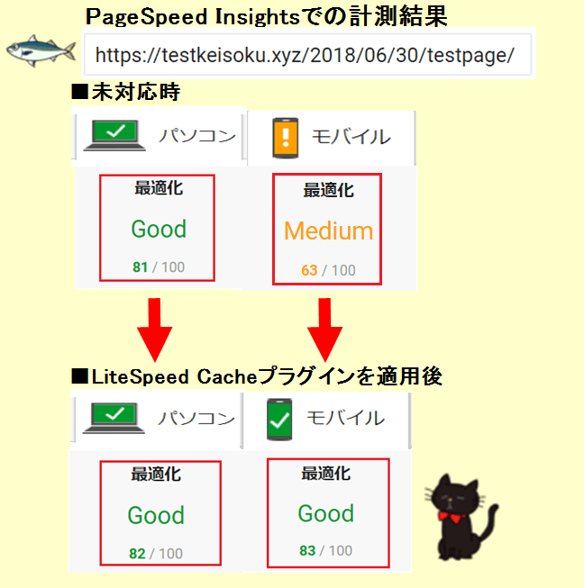 PageSpeed Insights計測