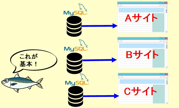 1サイト1個のMySQL