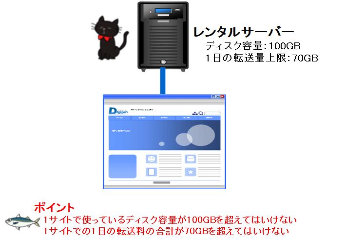 1ドメインでのディスク容量・転送量