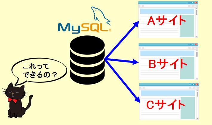 1個のMySQLでマルチサイトは可能?