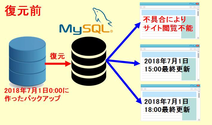 MySQL復元前