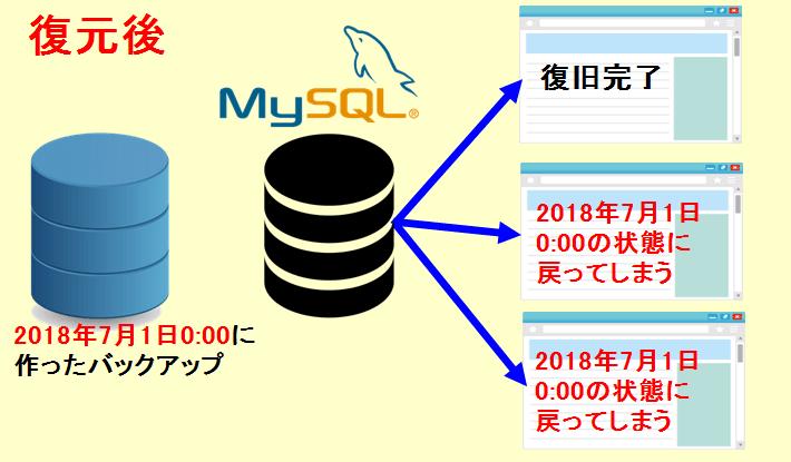 MySQL復元後