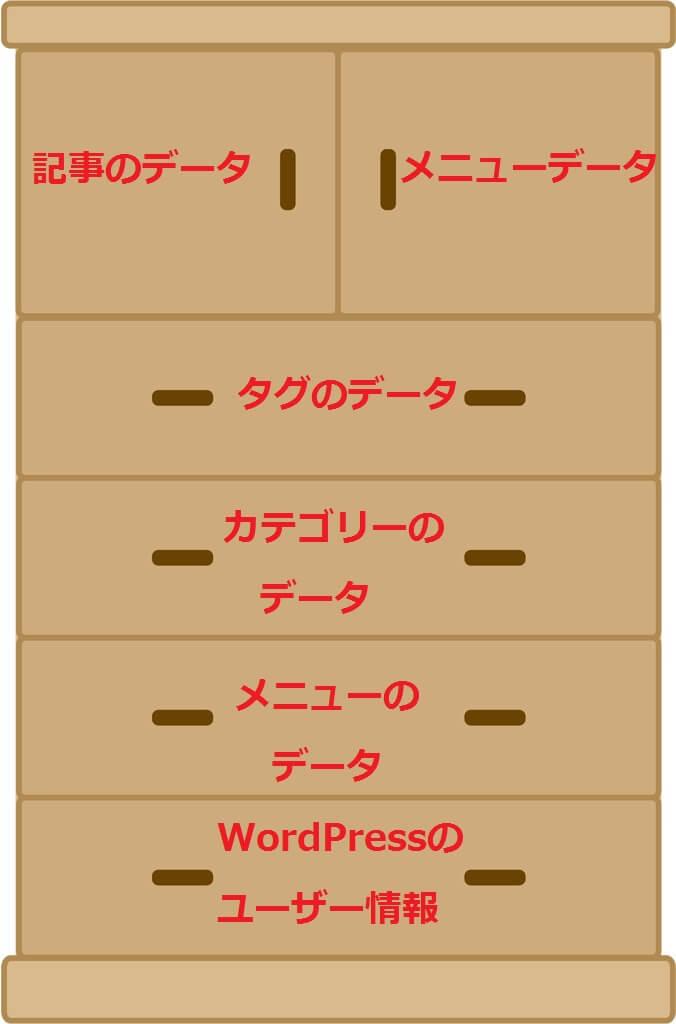WordPressにおけるMySQLのタンス