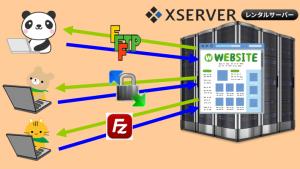 エックスサーバーでFTP接続してファイルのやり取りを行う方法