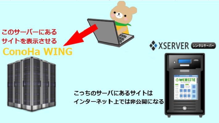 インターネット上に公開されているサーバーについて3