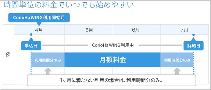 ConoHa WING時間課金