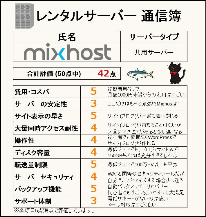 Mixhost通信簿