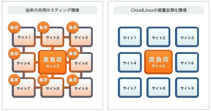 CloudLinuxの特徴